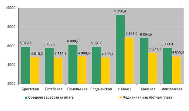 медианная зарплата за ноябрь 2015